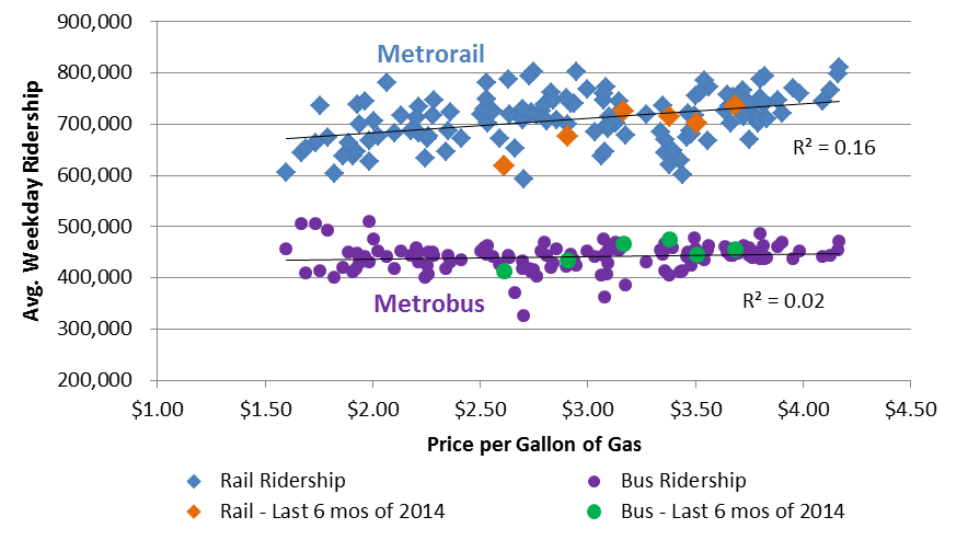 Gas Prices vs Metro Ridership, by month, 2004-2014