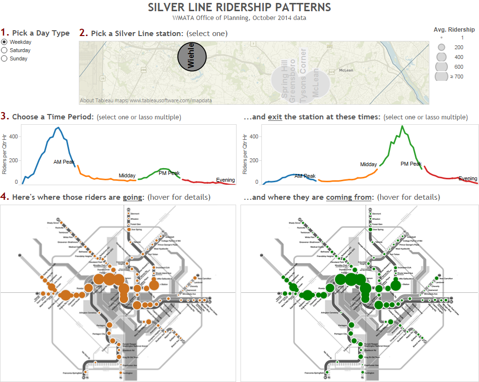 Silver Line Metrorail Ridership Patterns dashboard