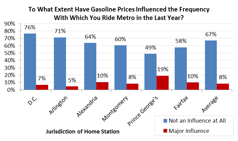 Survey Results Gas Prices by Jurisdiction