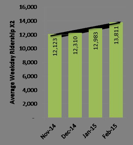 X2 Ridership growth
