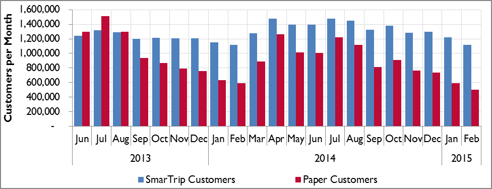 Trends in Size of Metrorail's Customer Base, by Month and Fare Media Type