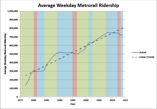ridership_chart_v2-01
