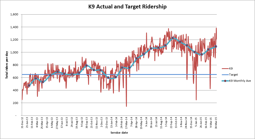 K9 Ridership by day