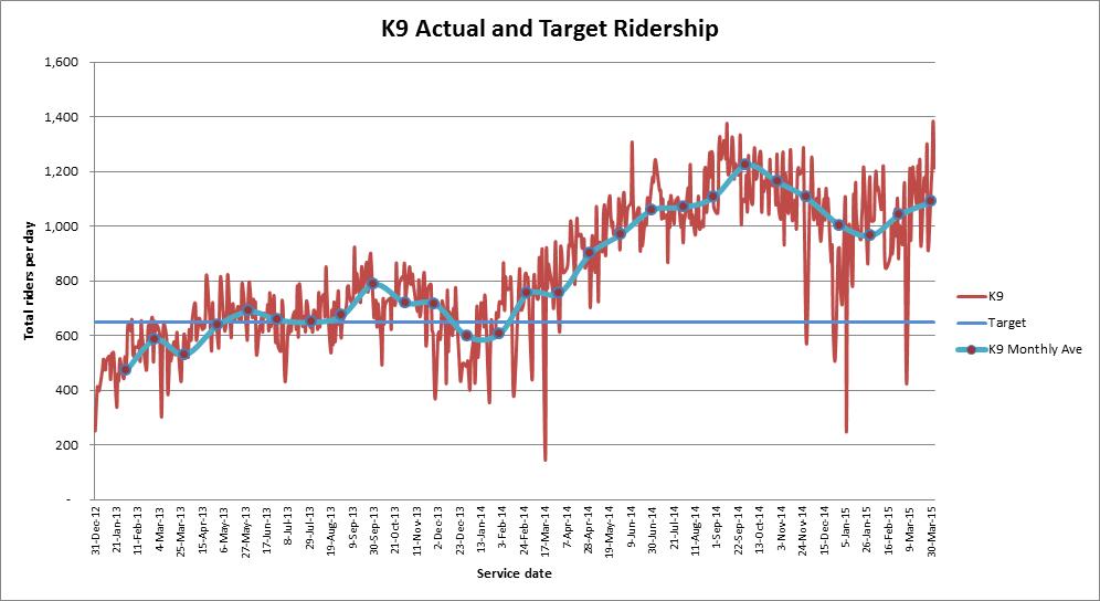 K9 Ridership by day
