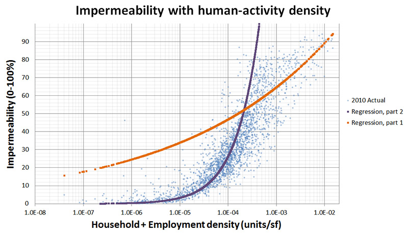Figure 6 – The dots show surface impermeability related to the human-activity density in the respective TAZ. The orange and purple lines show a piecewise best-fit regression.
