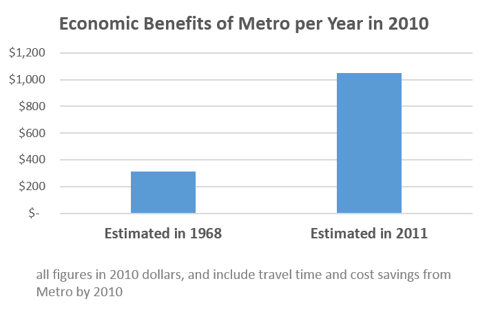 Economic_Benefits_of_metro_1969v2011