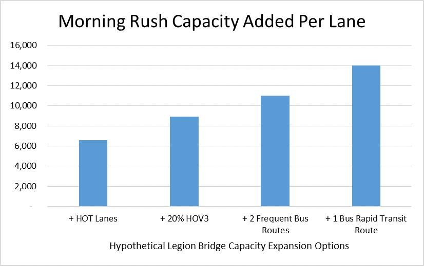 Legion Bridge Options