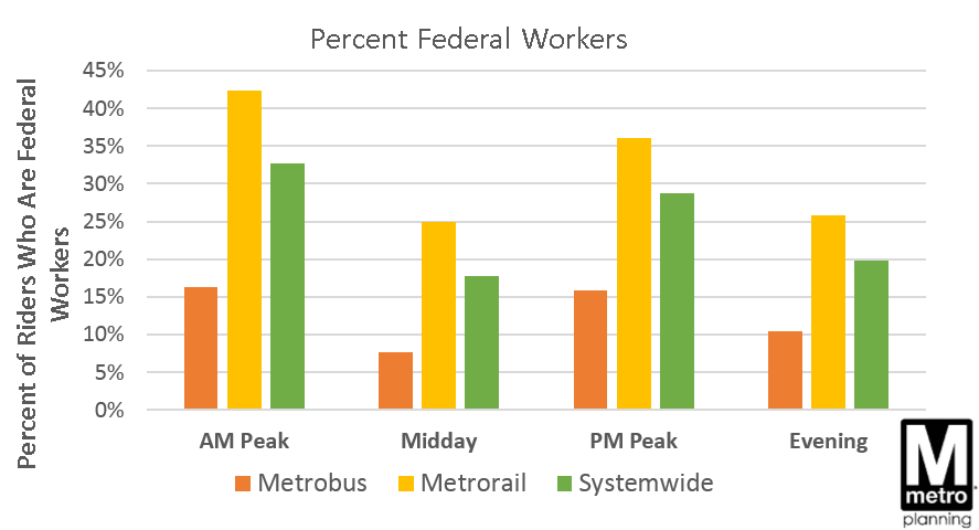 Pct Fed Workers by Mode and Period
