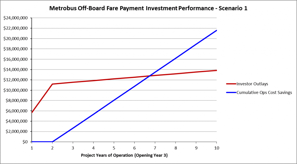 OBFP performance graph