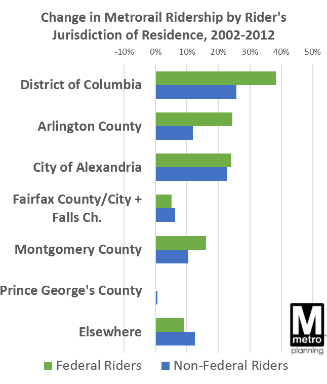 Growth in Metrorail Ridership by Home Jurisdiction2