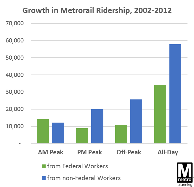 Growth in Metrorail Ridership from Feds by Time of Day
