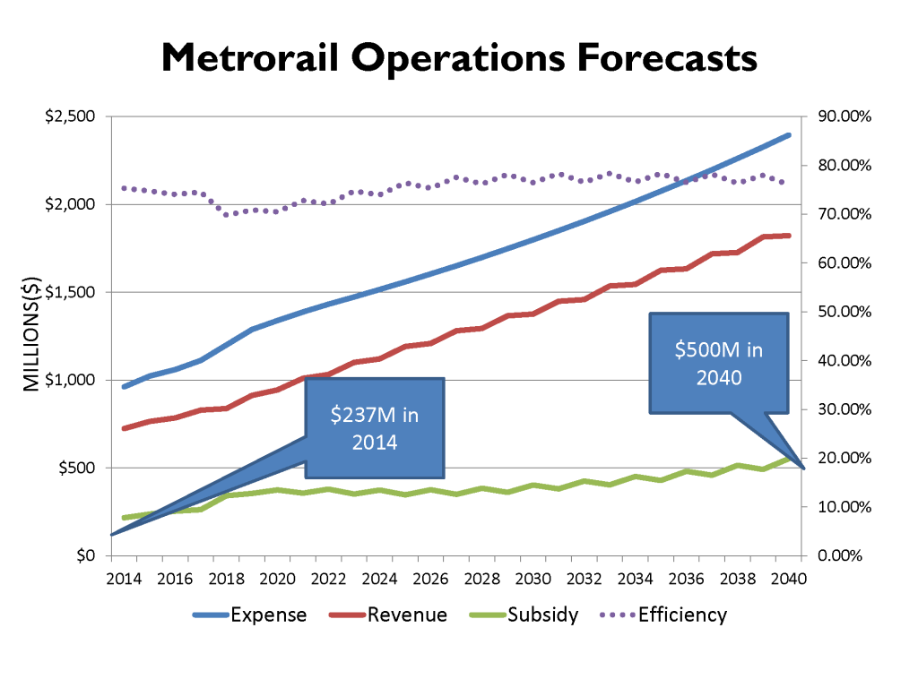 Metrorail Operations Forecasts (2014)