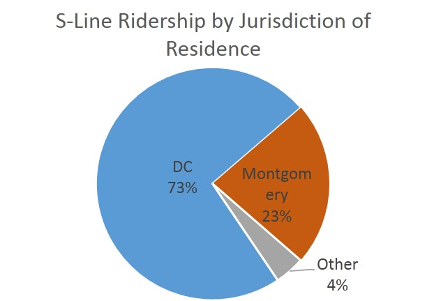 S-Line Ridership by Juris of Residence