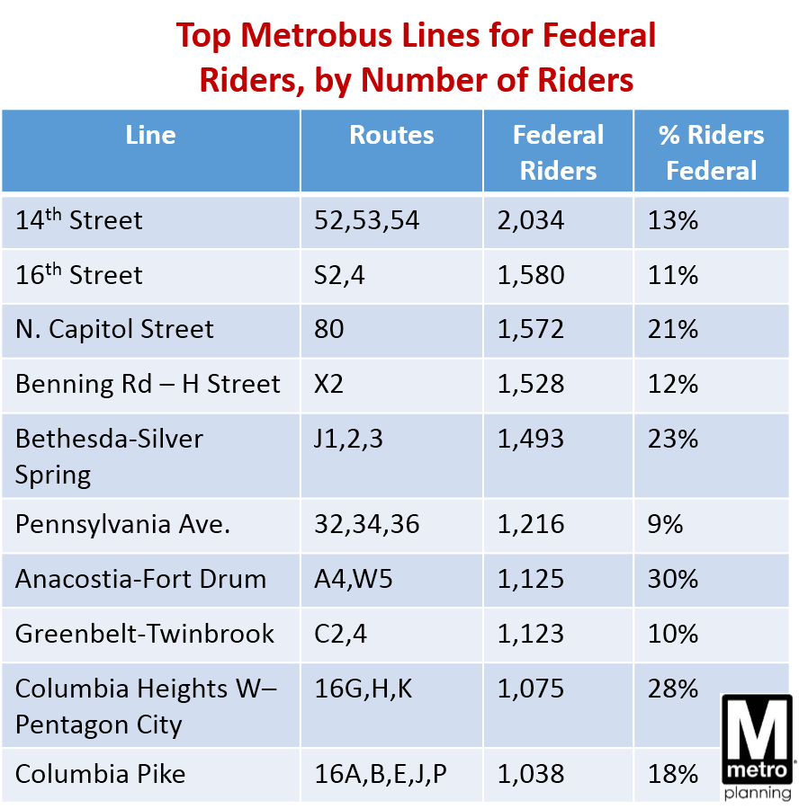 Top Metrobus Lines for Feds, by Number of Riders