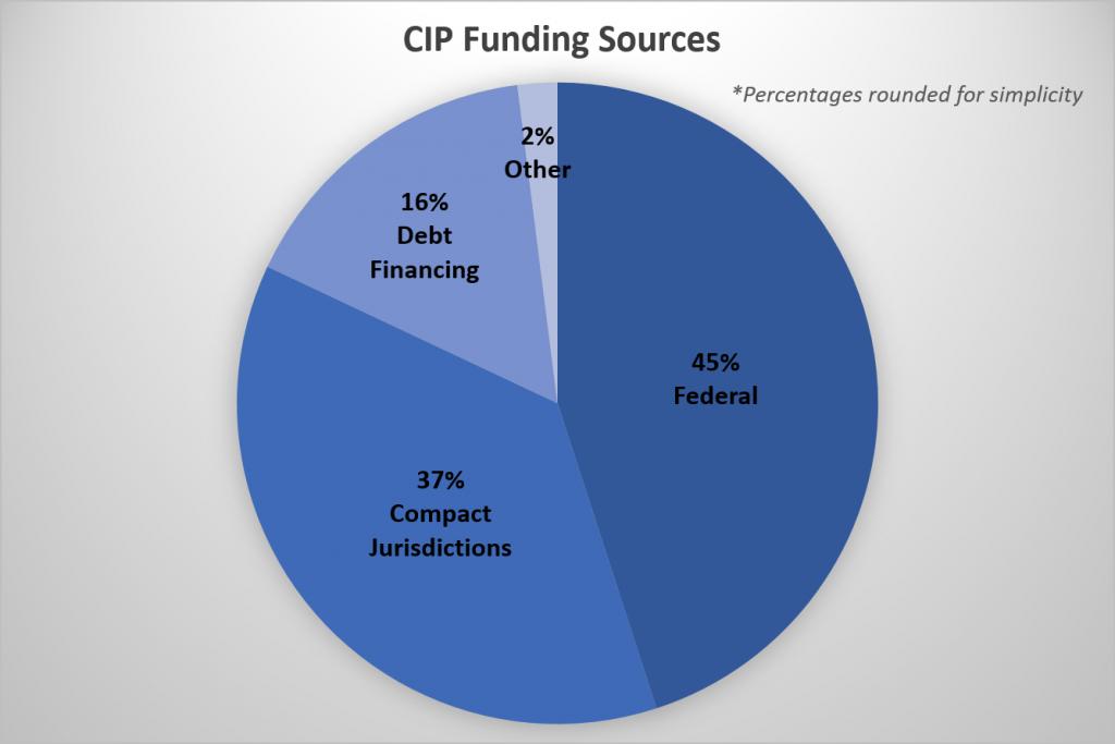 CIP budget share