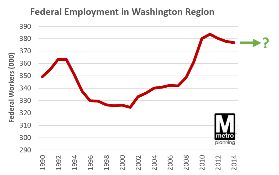 Federal workforce in DC region history2