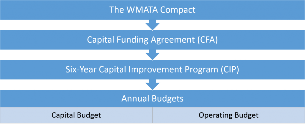 Funding policy context