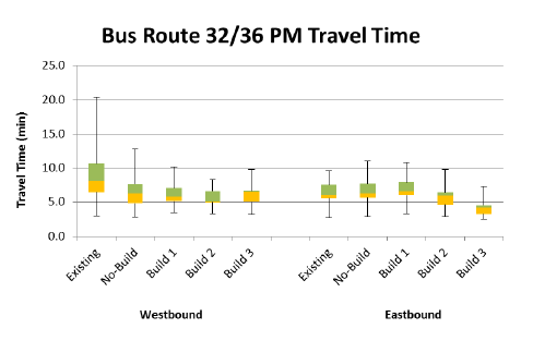 All alternatives result in lower travel time and reduced travel time variation.