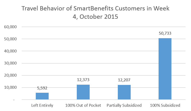 Ridership behavior of SmartBenefits customers on the fourth week of October, 2015.