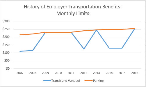 History of Employer Transportation Benefits, Monthly Limits. Data from Wikipedia.