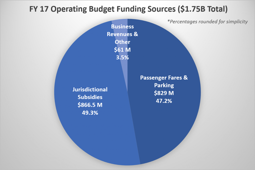FY17 Operating Budget Funding