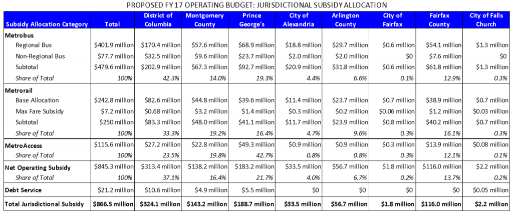 FY17 subsidy allocations_v2