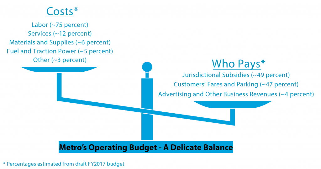Metro Ops Funding Scale