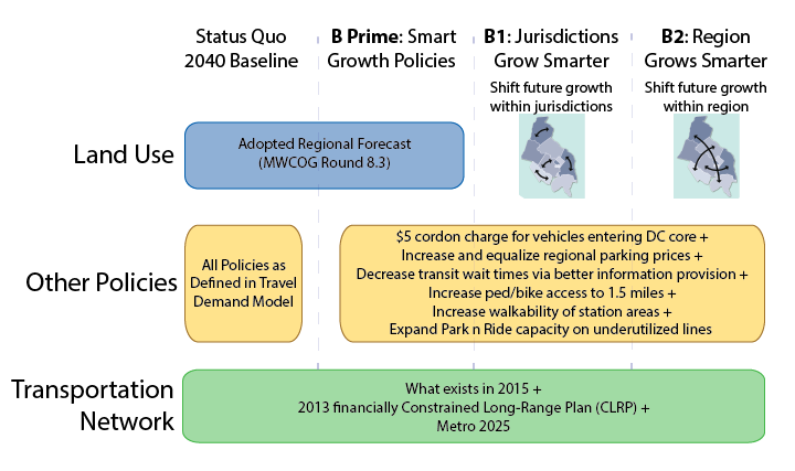 Approach for Building Scenario B to make Transit More Cost-Effective