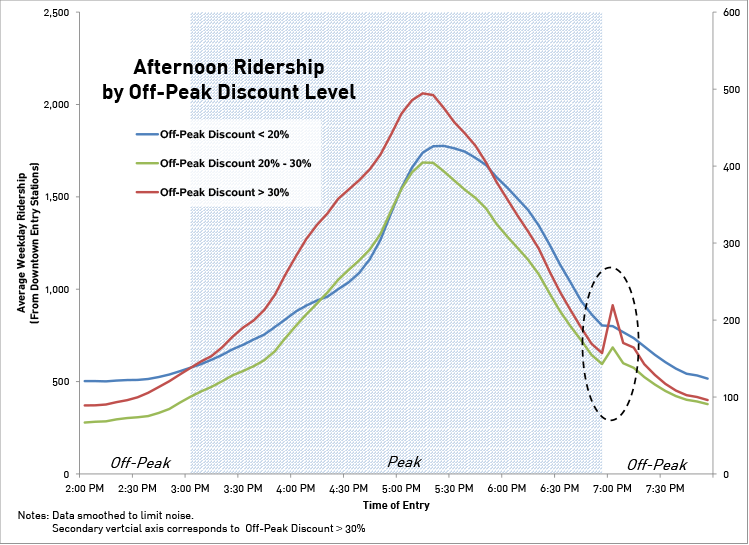 Exhibit 1_Ridership Uptick