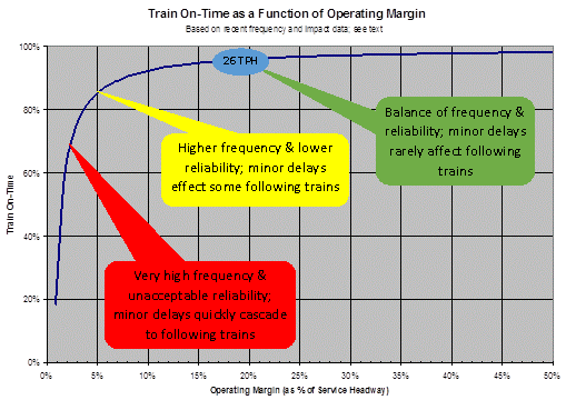 Operating Margin - Annotated