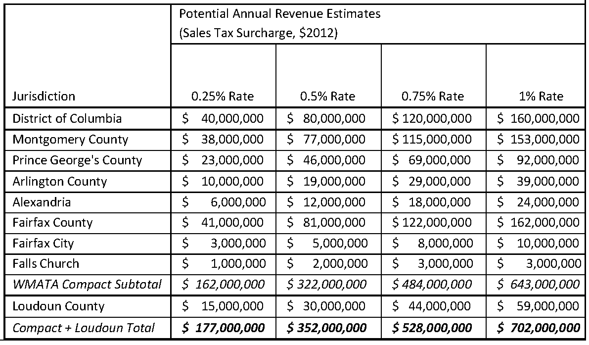 Potential Annual Revenue Estimates from Sales Tax via Creative Financing Paper Clean 3 20 14