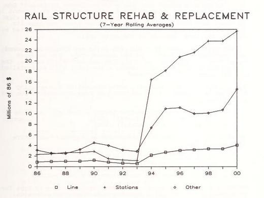 Rail Rehab Costs 86 Study