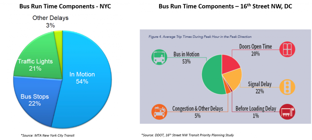 NYC and DC Average Bus Run Time Factors