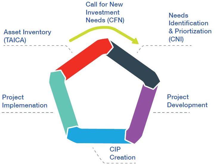cip-process