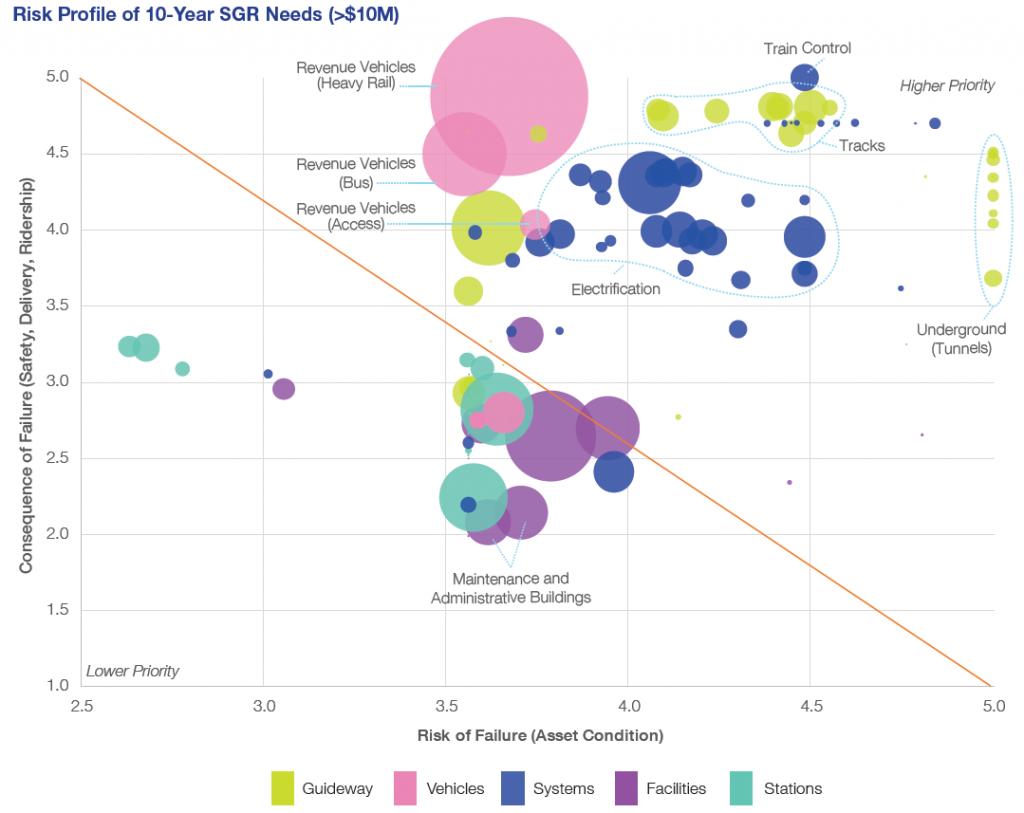 Fig. 1: Risk profile of SGR needs (assets > $10M)