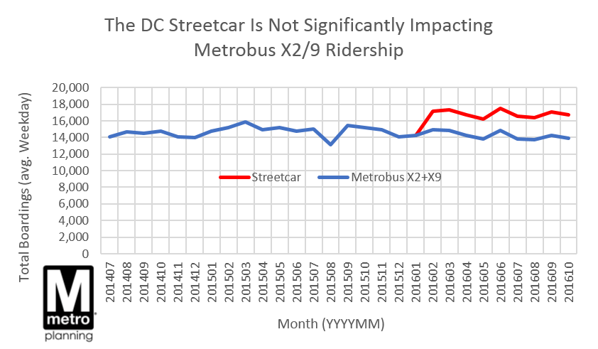 x2-v-streetcar-ridership-monthly-averages-2