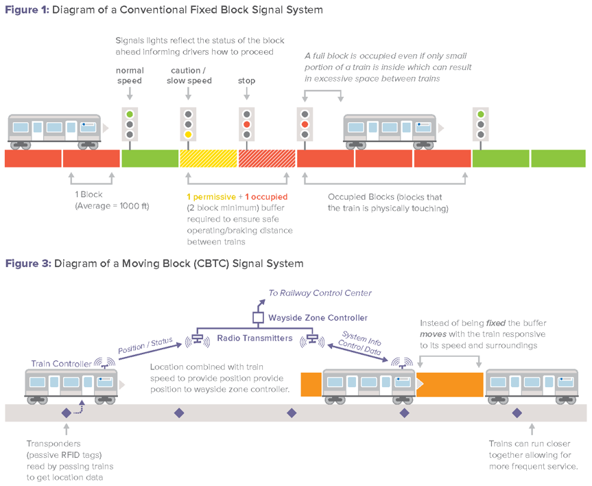 rpa-fixed-block-cbtc-graphics